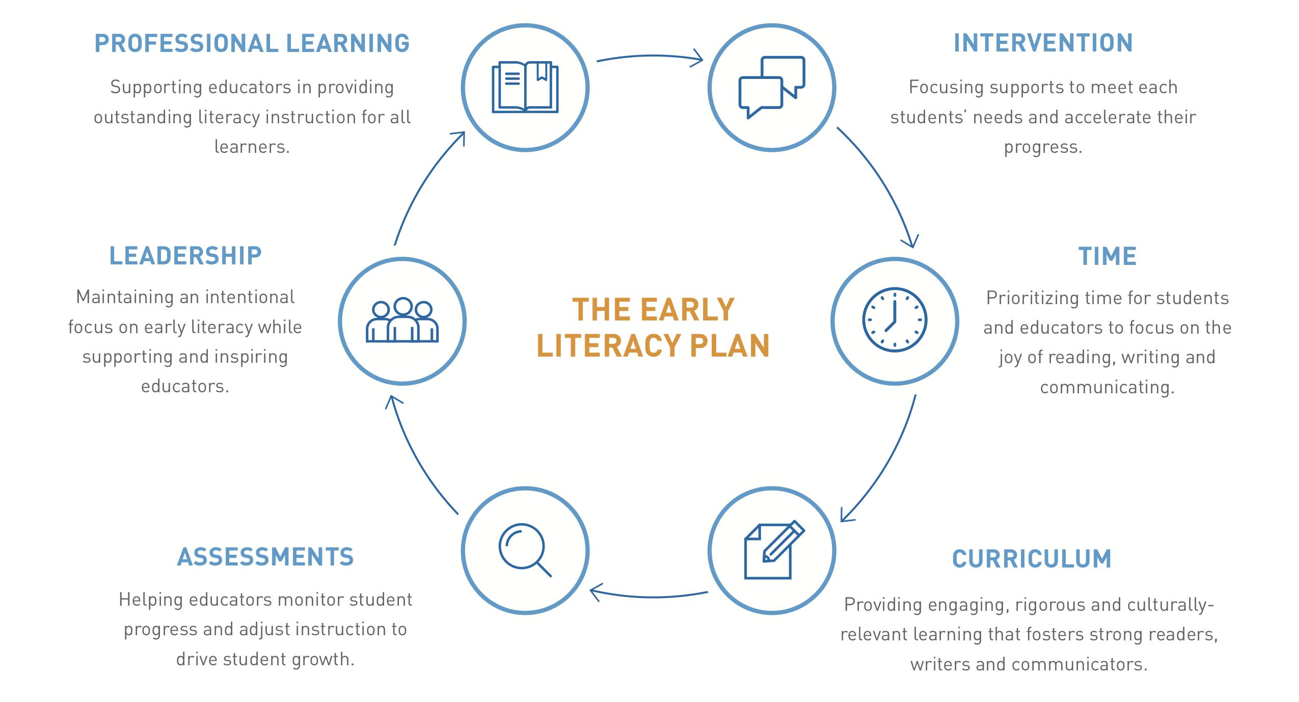 early literacy priorities
